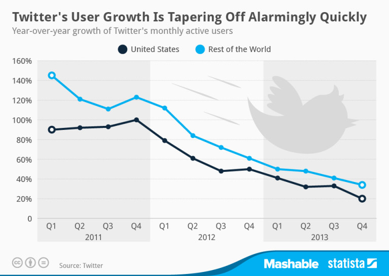 Statista-Infographic_1950_twitter-user-growth-